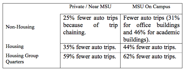 Table indicating reduction in auto trips based on development type.