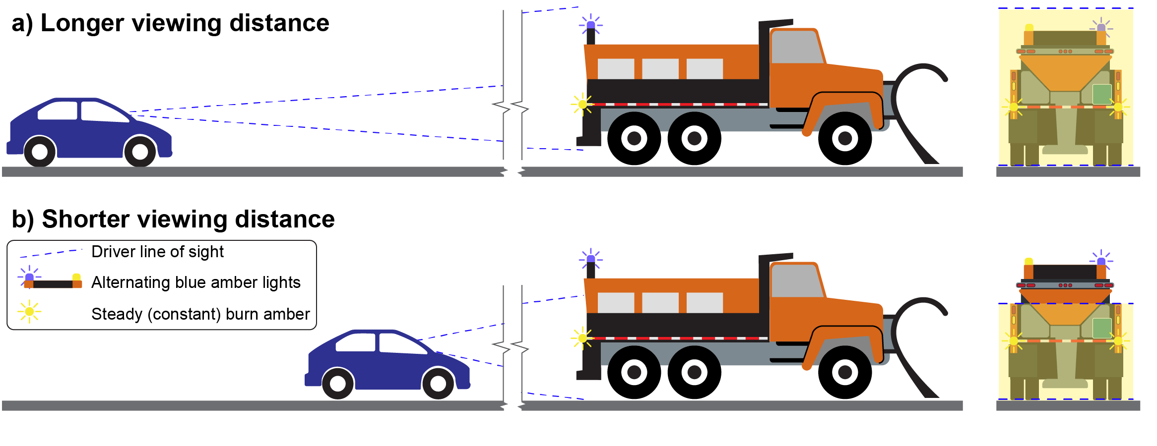 Graphic indicating different view angles based on following distance behind a snowplow. Intent to determine the importance of the placement of rear facing lights
