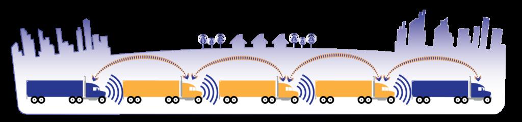 Graphic- CHAPTA Concept 5 truck platoon, urban-rural-urban